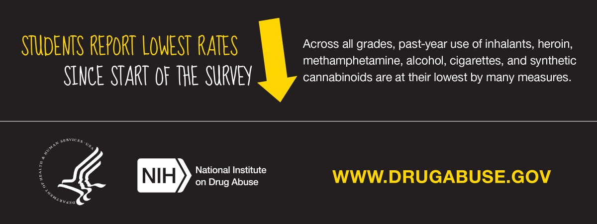 T1 Across all grades, past-yr use of inhalants, heroin, meth, & more are @ lowest rates since survey began. #MTF2015 https://t.co/RD9BlwPvs8