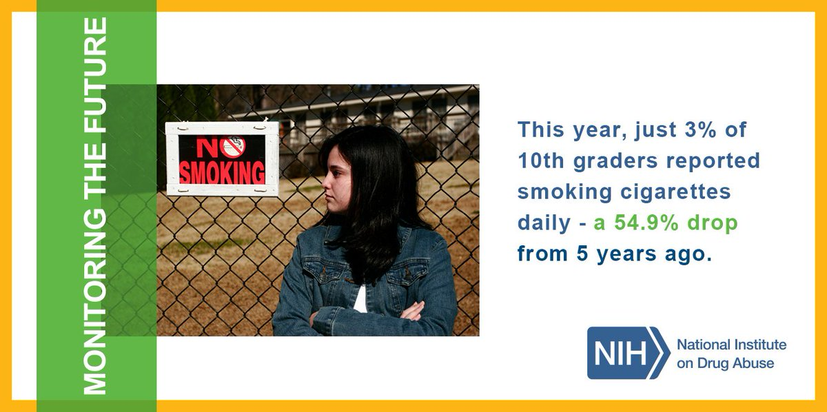 T3 Cigarette smoking rates have greatly declined among teens in recent years. #MTF2015 https://t.co/F5dE9pgQRn