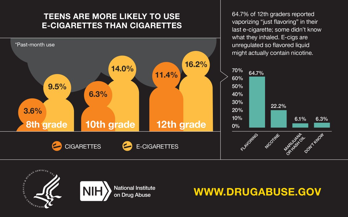 T3 #Ecig use, measured for the second year, remains high. #MTF2015 https://t.co/bAnGWJa5rp
