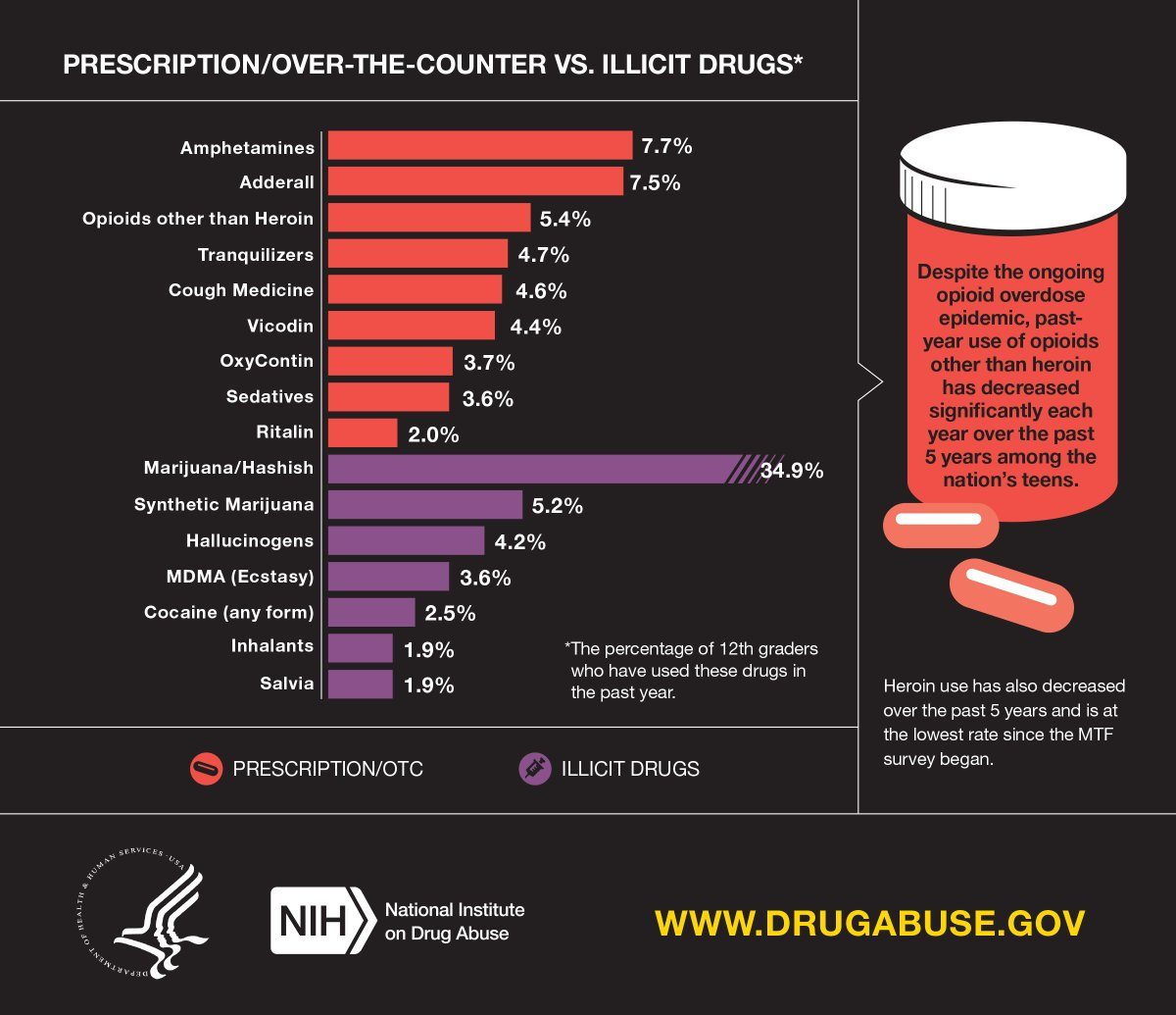 T4 2015 rates of #Rx and illicit drug use. #MTF2015 https://t.co/5ZAfELgsw9