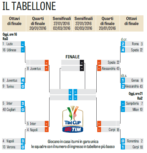 Tarek Khatib On Twitter The Coppa Italia Table Https T