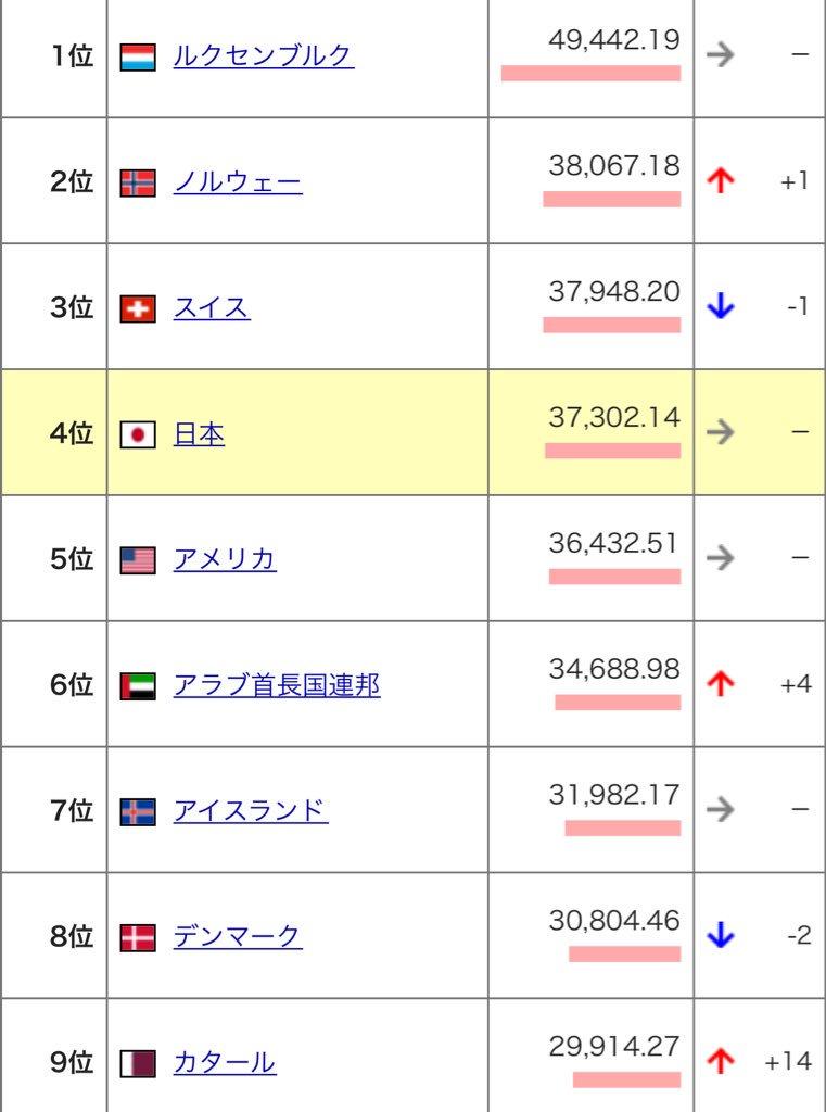 @ochyai 2015年一人当たりのGDPって中国は80位,アメリカ11位,日本は27位ってよくね,とか,GDPがアメリカの1/4あれば世界の10%=すげー!とリプが来るんだが… 2000年は一人当たり4位,全体2位だったんだよ… https://t.co/zjzxm0FzxW