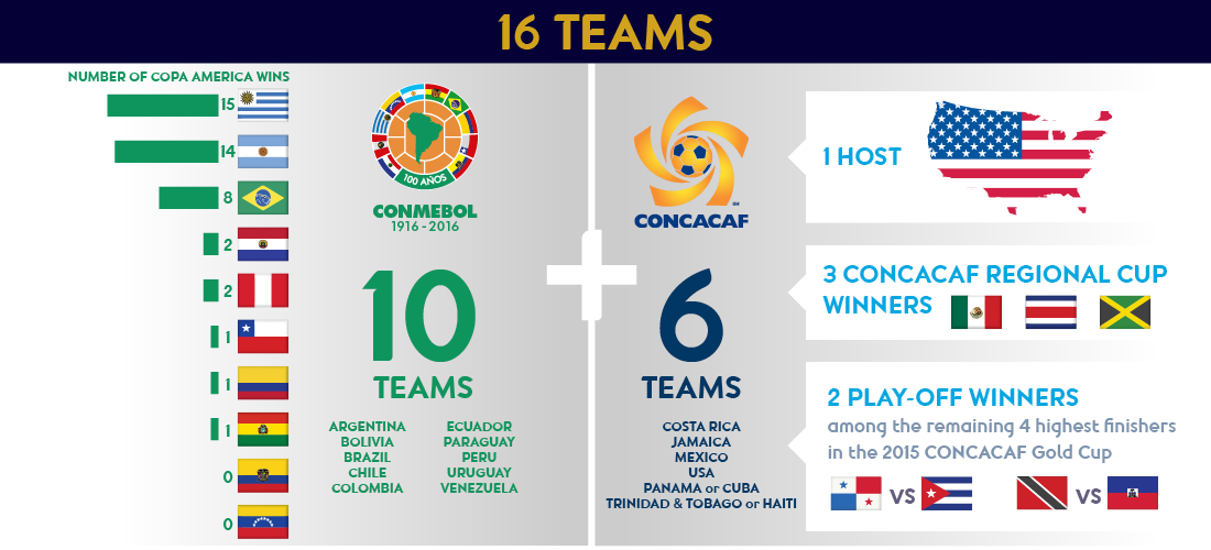 copa am233rica 2016 on twitter quotconmebol amp concacaf are