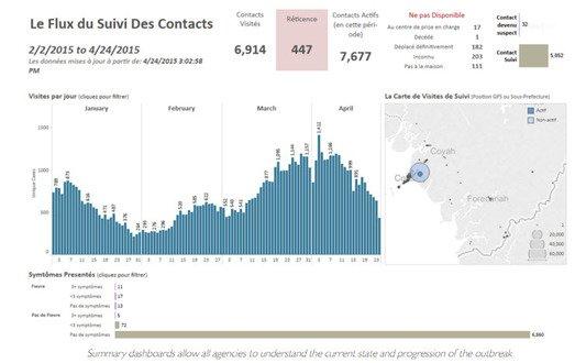 How data viz helped win the fight against Ebola in Guinea https://t.co/RPcGTc9tTz https://t.co/F2m4s3Fy5C