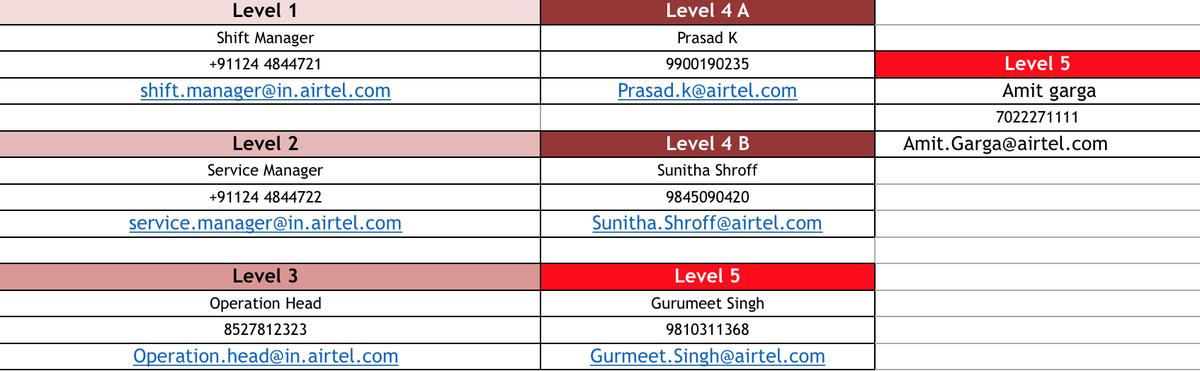 Bharti Airtel India on Twitter:
