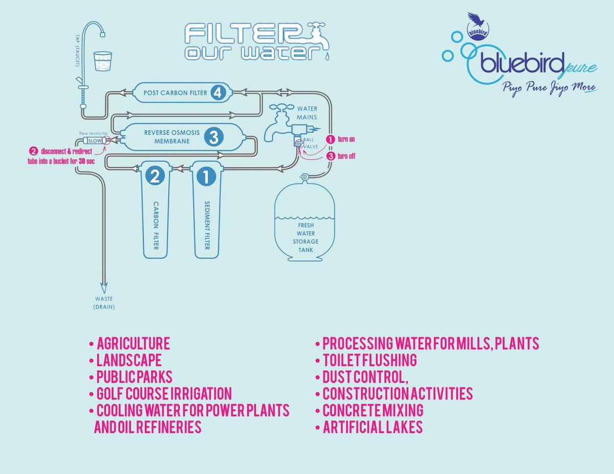 Bluebirdpure Hashtag On Twitter Process Flow Diagram Ro Plant 0 Replies Retweets Likes