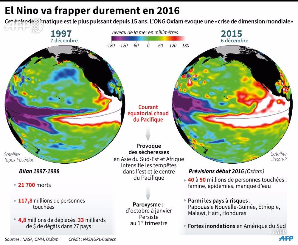 El Nino en force  et risque de gel sur l' europe centrale  CWhpSevWUAAjC2t