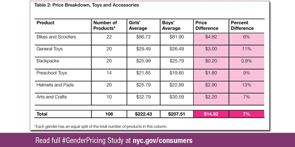 Beware of #genderpricing when #holidayshopping for toys. https://t.co/T7hyYlMlb6 https://t.co/EGfx0n2Gj1