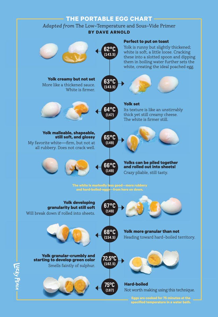 Sous Vide Egg Chart Aksuy Q Eye Co