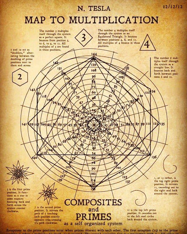 Map to Multiplication by Nikola Tesla. Absolutely beautiful. https://t.co/OHVtvBv272