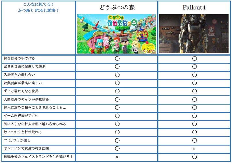 とびだせどうぶつの森とFallout4の比較表作ったよ!ほら、こんなに似た者同士!Fallout好きはぶつ森を!ぶつ森好きはFalloutを遊ぼう!きっと新しい体験が君を待ってる! #Fallout4 https://t.co/HDaKOrzcLh