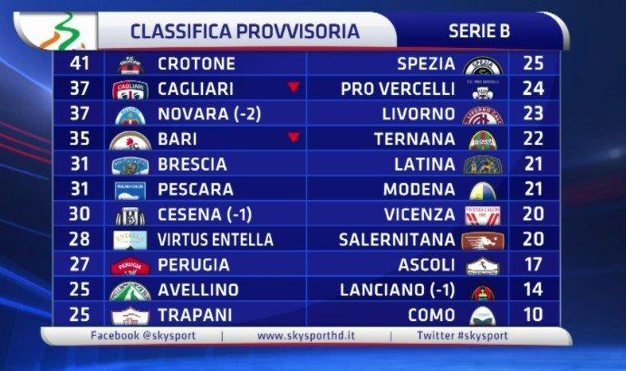 Ecco la classifica provvisoria della Serie B prima di Cagliari-Bari dell 18 di oggi