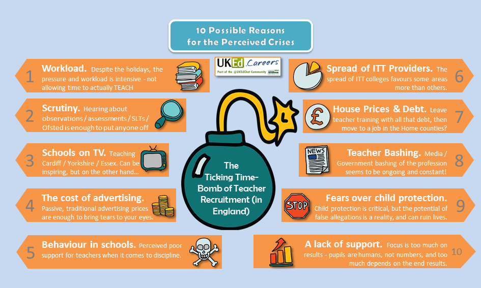 Ticking Timebomb of Teacher Recruitment in England - 10 possible reasons: https://t.co/DzF696ushO… http://pic.twitt… https://t.co/vB6IFihNJd