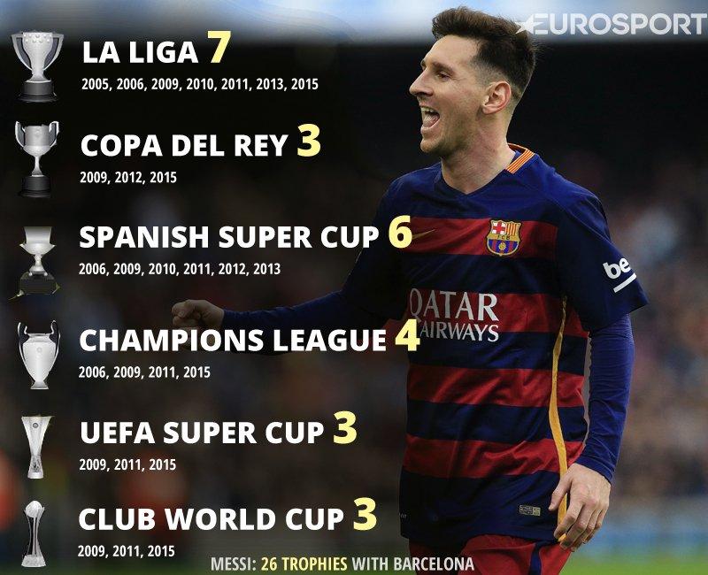 Lionel Messi Has Now Won 26 TWENTY SIX Trophies With FCBarcelona