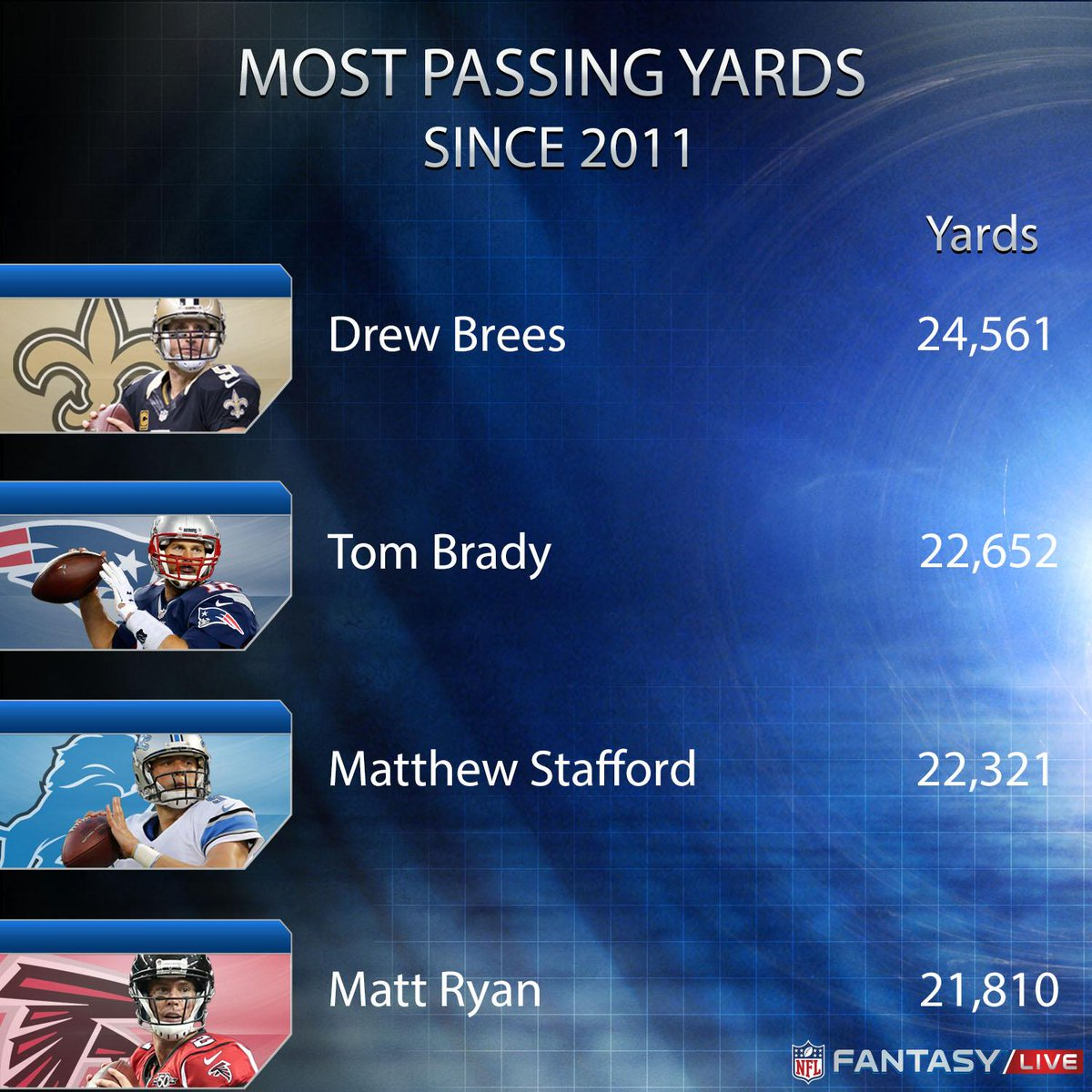 Most Passing Yards Since 2011  1. Brees 2. Brady 3. Stafford  NFL Fantasy LIVE is on @nflnetwork next. #DETvsNO #MNF https://t.co/XAwNqR9pD2