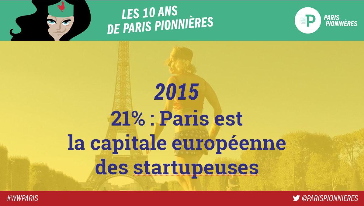 """.@mumuparis """"En 2005, 5% d'entrepreneurEs. Ajd, Paris est capitale euro avec 21% de startupeuses"""" #WWParis https://t.co/90gimL1vtj"""