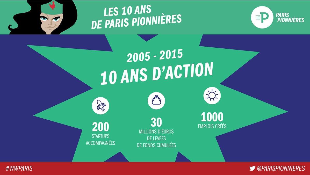 .@mumuparis Paris Pionnières en 10 ans ! Wonder Bravo !!! #WWParis https://t.co/9ak1eAB8KQ