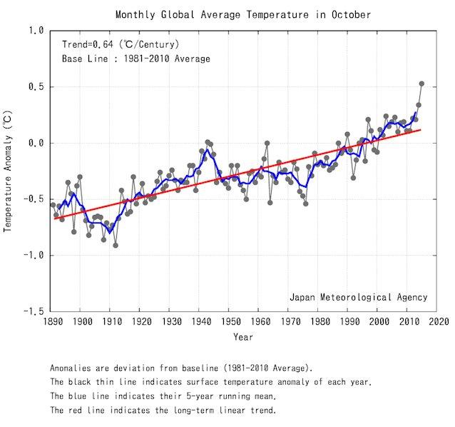 Hashtag Climateceos Di Twitter