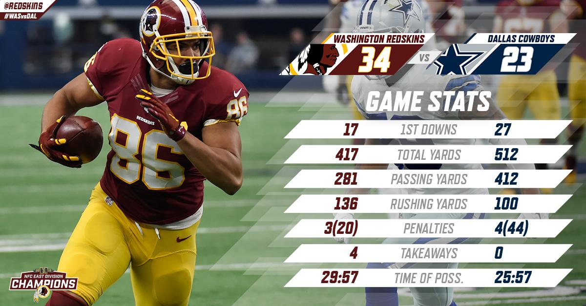 Check out those stats. #WASvsDAL #HailVictory