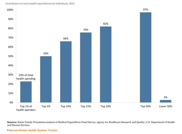 5% of the US population accounts for 50% of the nation's #healthcare costs. https://t.co/BzmSMF1M3o @KaiserFamFound https://t.co/ldrIam60Kk