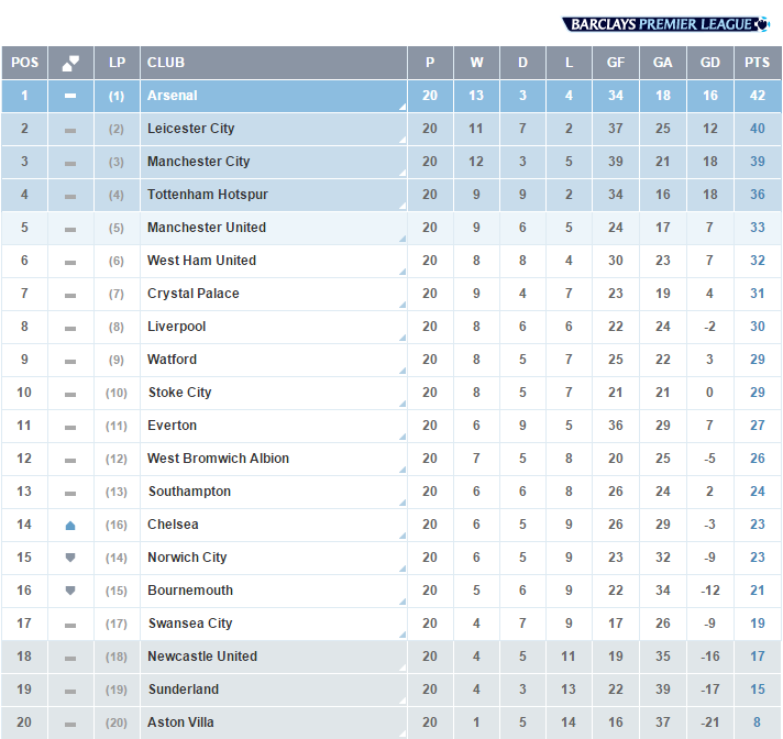 Premier league on twitter table at the end of matchweek for English football tables