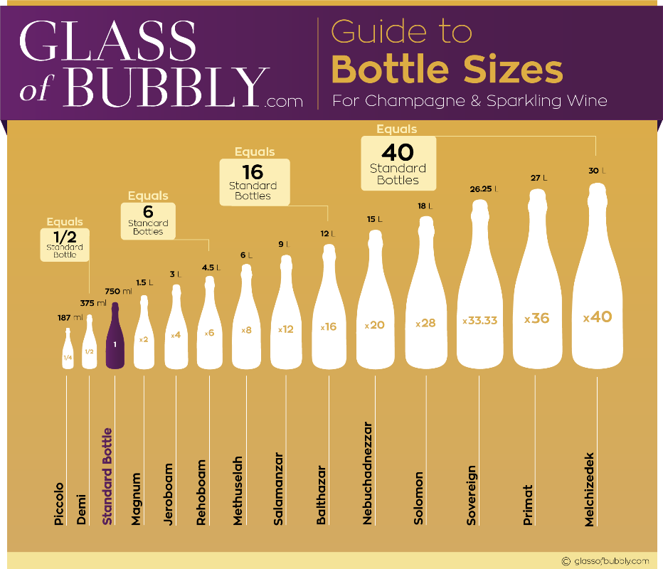 Wine glass guide -.