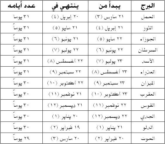 a7eb4ede9 تعرف على صفات برجك (@SefatBorgk) | Twitter