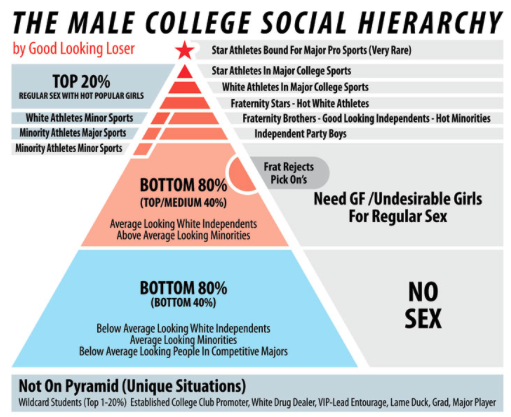 Getting laid in college