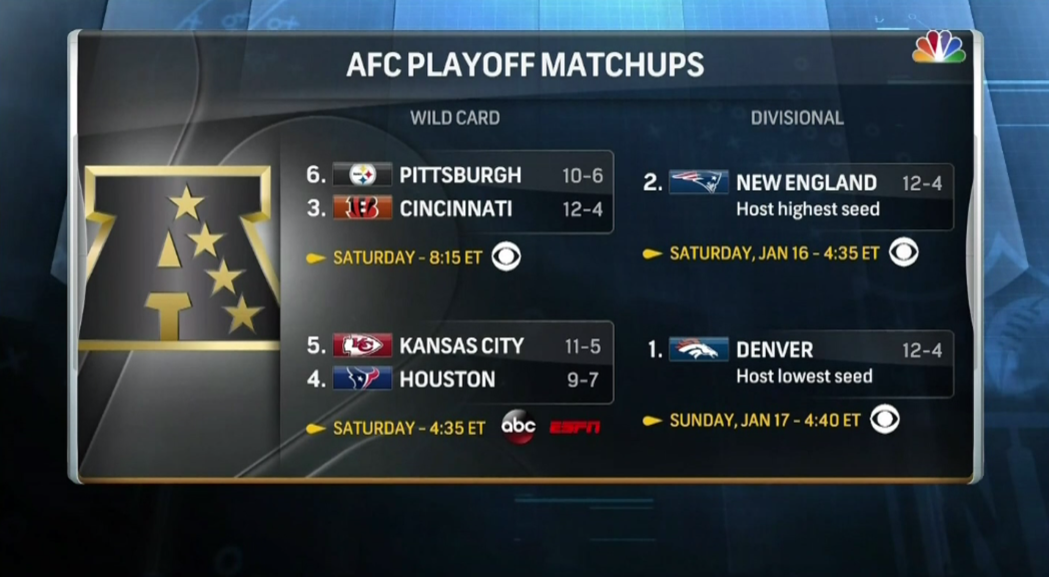 years afc divisional playoff - HD2048×1126