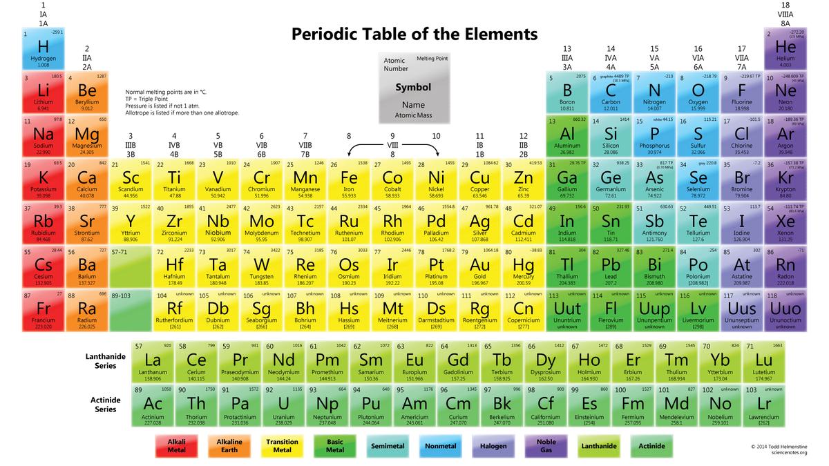 Michael franco on twitter even the periodic table gained weight michael franco on twitter even the periodic table gained weight over the holidays httpstyfbl70wuba via cnet crave httpstrr9ene9afx urtaz Images