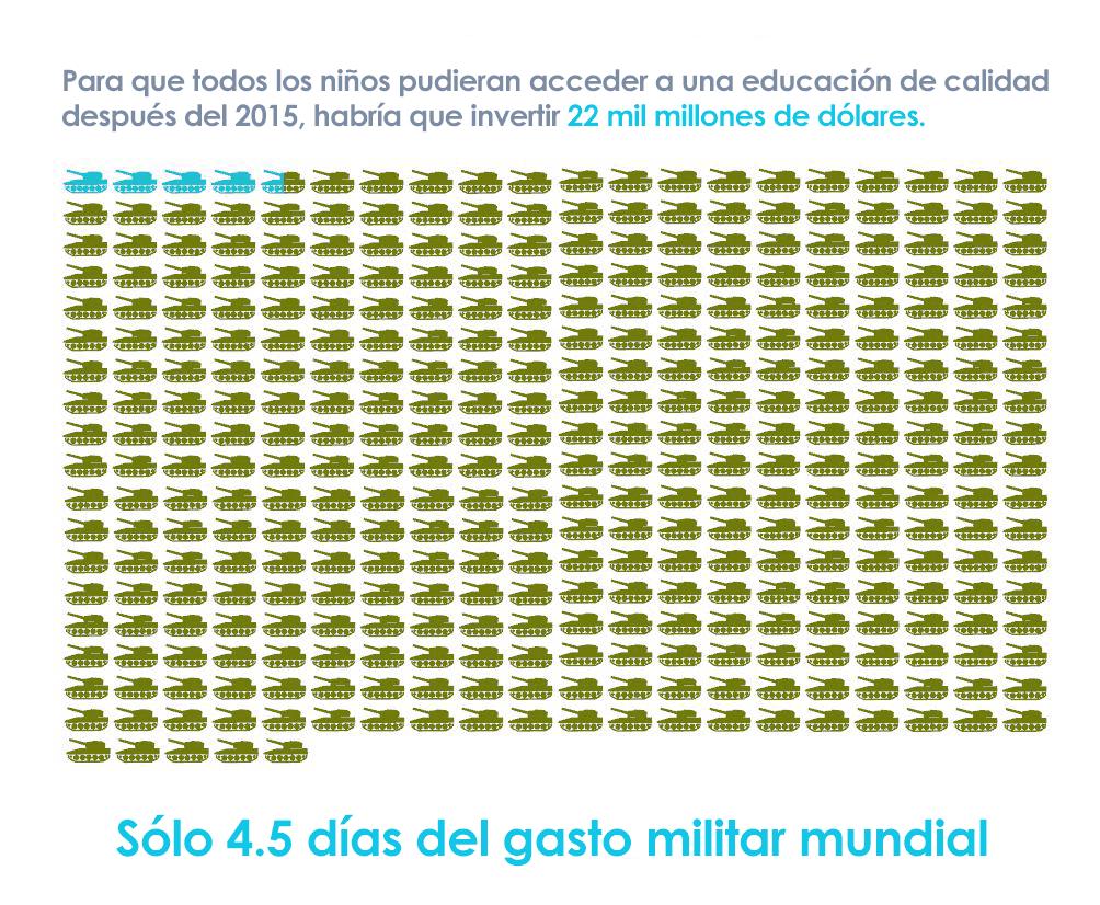 Para que todos los niños pudieran contar con una educación, sólo se necesitarían 4.5 días del gasto militar mundial. https://t.co/SA01k19gPF