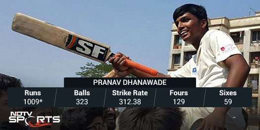 #PranavDhanawade batted for 395 minutes for his score of 1009 not out https://t.co/E8otx3Kr1u https://t.co/T4ySTpG1Qs