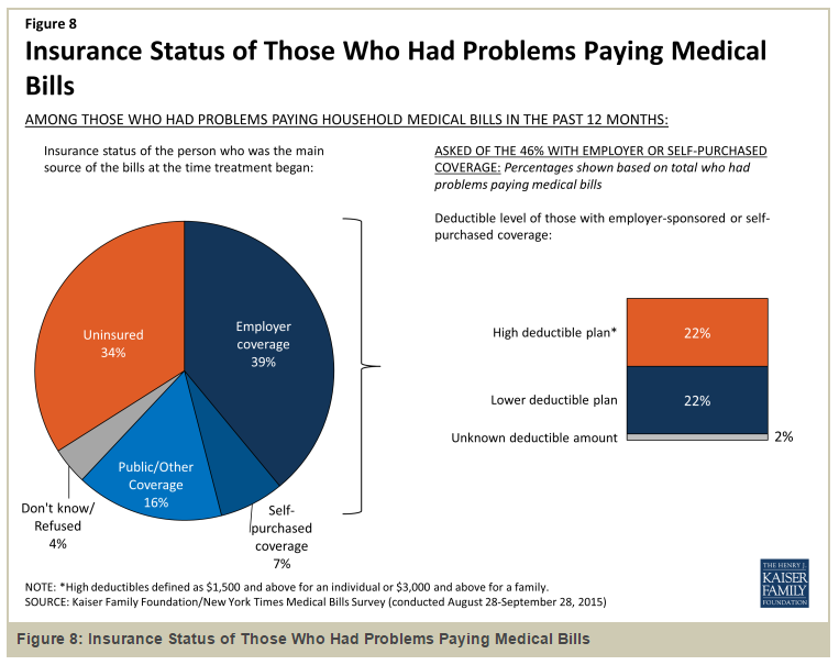 People with medical debt most commonly have employer health coverage. The ACA was mostly not designed to help them. https://t.co/0BIkwI0F4R