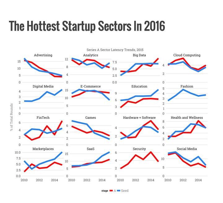 The hottest #startup sectors in 2016  #startups #digital #fintech #education #IoT #BigData @ibmGE via @sandy_carter https://t.co/mA7aoapze9