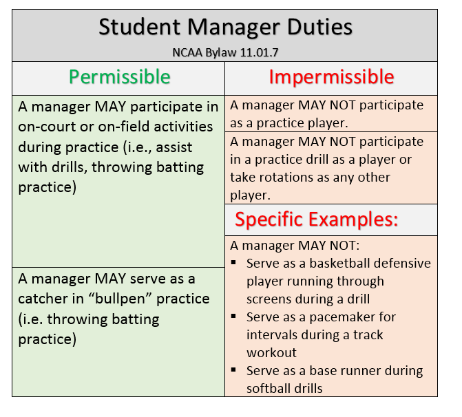 athletic compliance jobs essay Equity in athletics - us department of education.
