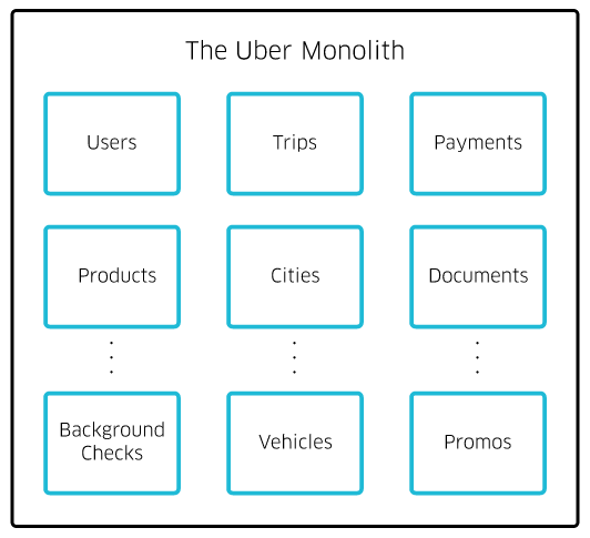 Good study: How Uber went from monolith to microservices by @einashaddad https://t.co/iDCKkkFeXH https://t.co/3Dsae5WGmn