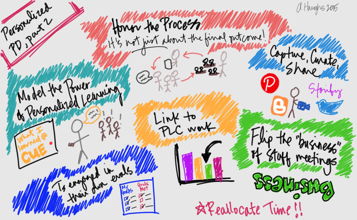 More from my day2 in #personalizedPD chat at #EdCampVoxer Such an inspiring chat & group of educators! #SPARKedu https://t.co/G91xwLnac3
