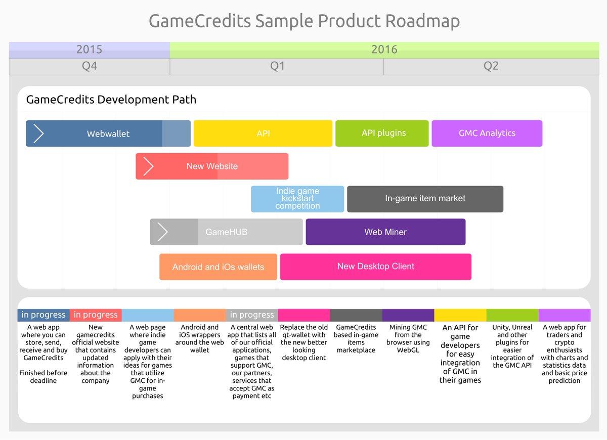 GameCredits on Twitter: