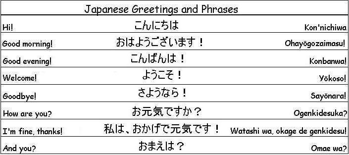 useful japanese phrases dating Japanese words by category: greetings: learn japanese greeting phrases which are used in everyday life we introduced common phrases in everyday situation.