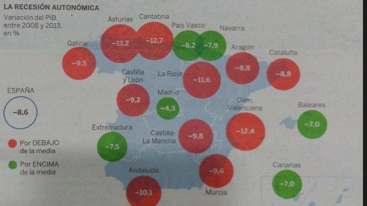 Los datos son testarudos.  A ver si @PodemosAsturies tiene razón y los Presupuestos de Javierín llevan a la ruina.. https://t.co/4fvVf5JtQI