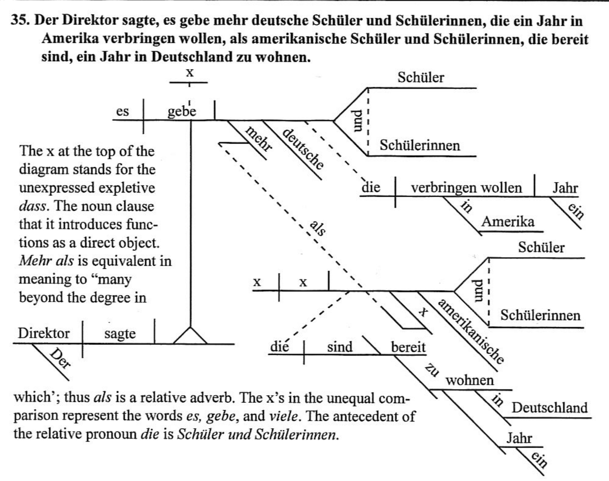 Edward tufte on twitter writing about graphical sentences turned edward tufte on twitter writing about graphical sentences turned up german sentence diagrams but described for english speakers httpst0kcqplr6f7 pooptronica