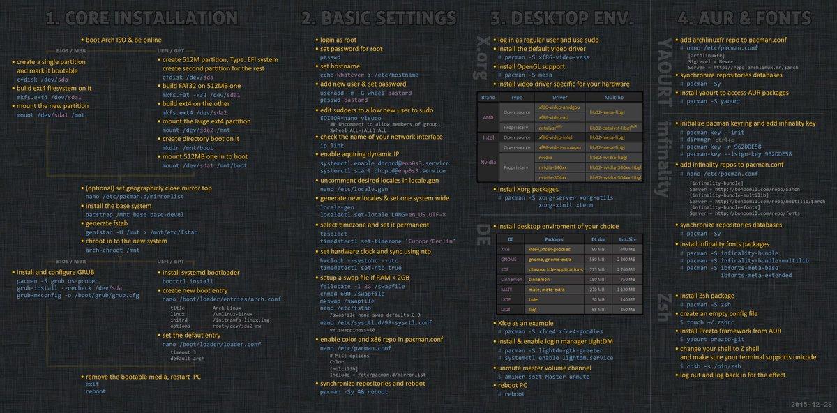 一张图教你如何安装 Arch Linux。( via https://t.co/jaGMQaz8YF) https://t.co/ectYD2KQTr