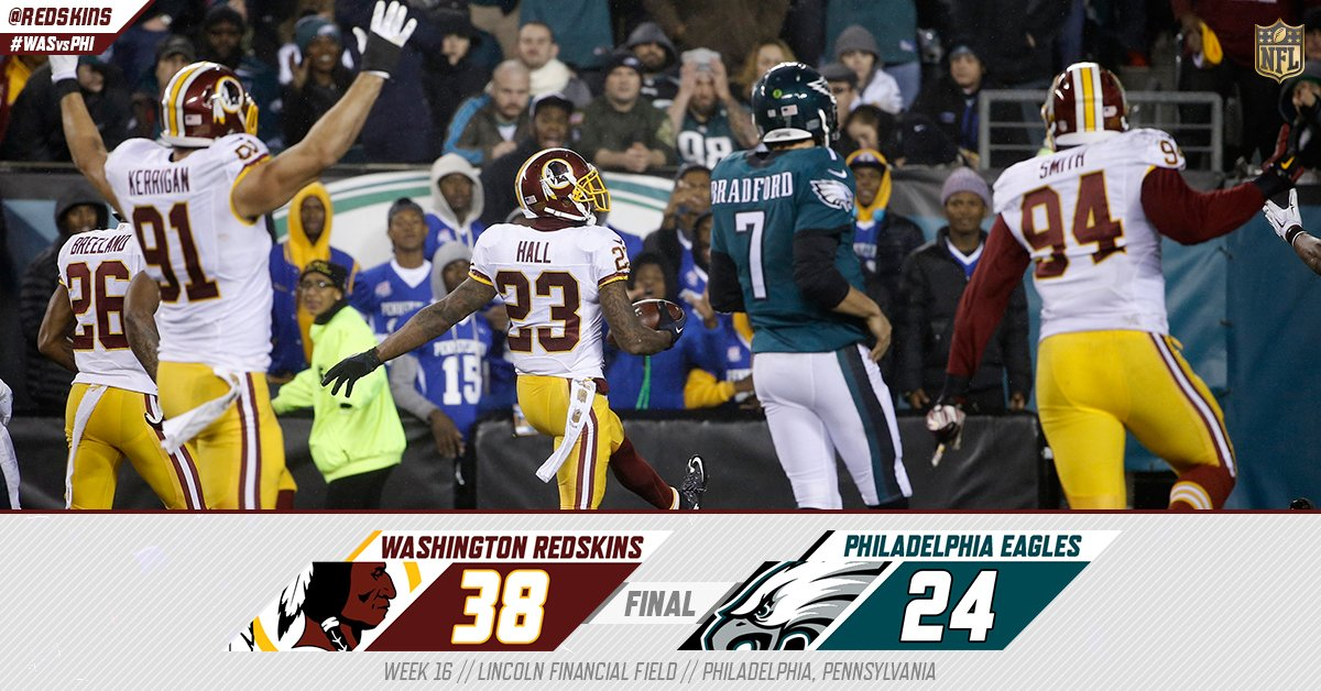DIVISION CHAMPS!  The #Redskins clinch the NFC East with a 38-24 victory over the Eagles!: https://t.co/IDyJ6DmSle