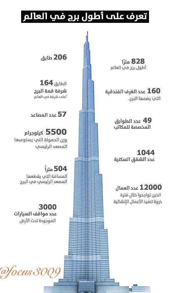 عمر في الإمارات On Twitter معلومات عن الصعود قمة برج خليفة رقم