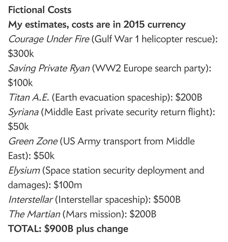"""""""How much money has been spent attempting to bring Matt Damon back from distant places?"""""""