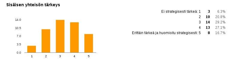 Sisäisen yhteisön strateginen tärkeys oli keskimäärin 3,08 #cmkysely'n vastaajien organisaatioissa #cmadfi https://t.co/cq0oAkHYjm