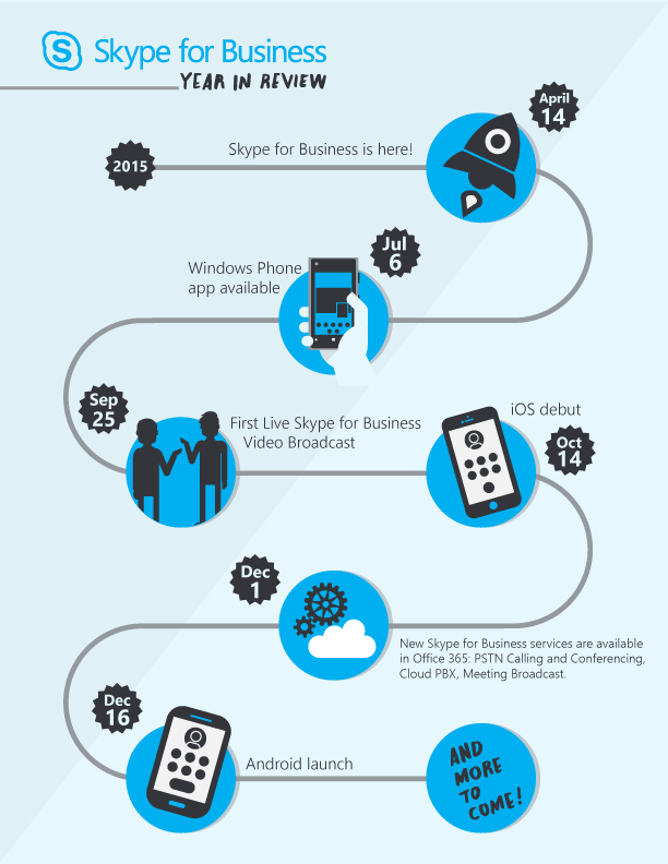 In 2015 Lync became #Skype4B. Look back on our journey as we prepare for another great year! https://t.co/P2K1CFLmOV https://t.co/rjX6GRSRhZ