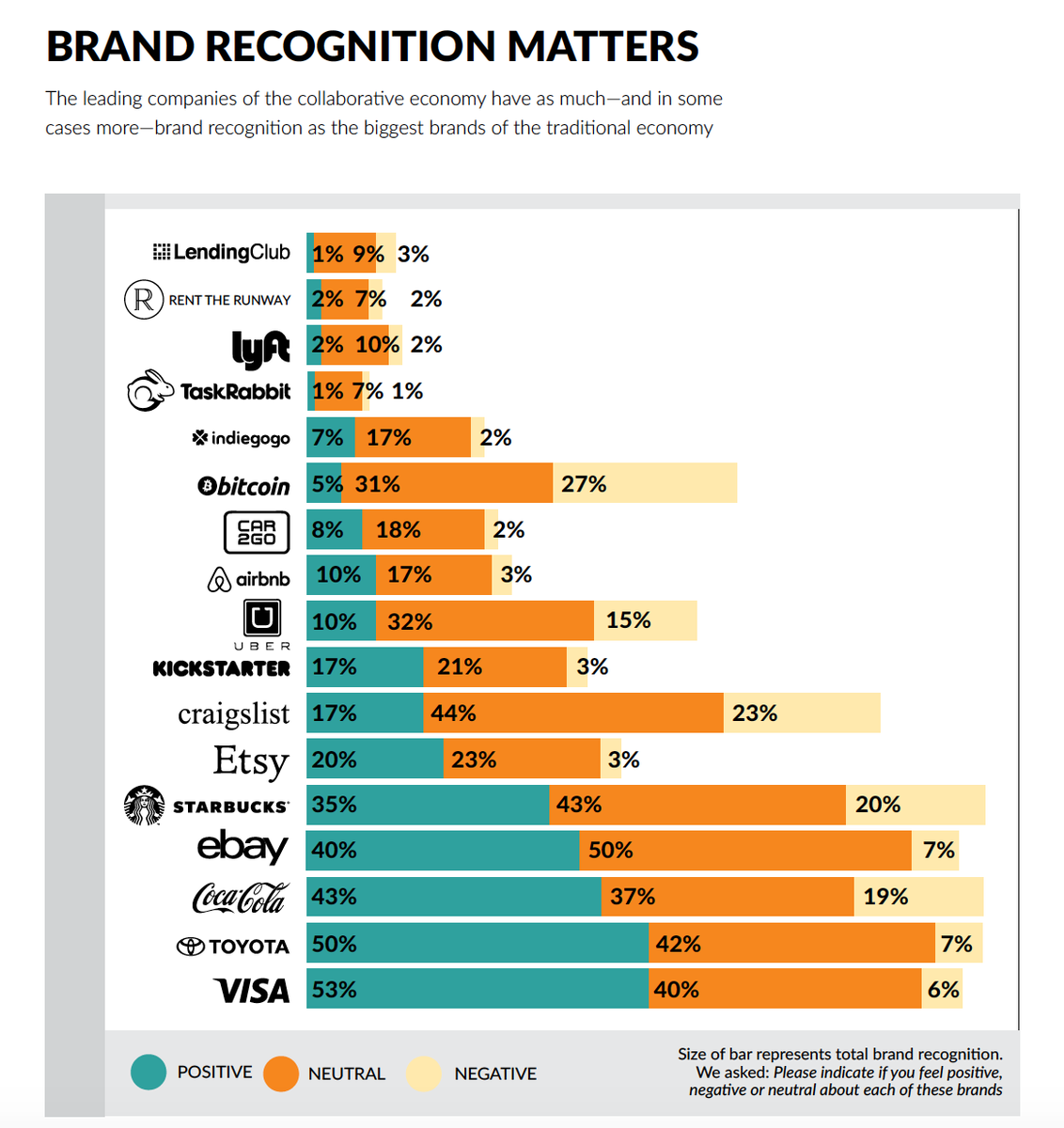 Why a Strong Brand Matters in the Collaborative Economy - https://t.co/UdUbnMW3Pf  via @jowyang https://t.co/FWONpkwZnW