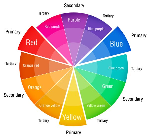 Graphic Design On Twitter Learn Your Color Families
