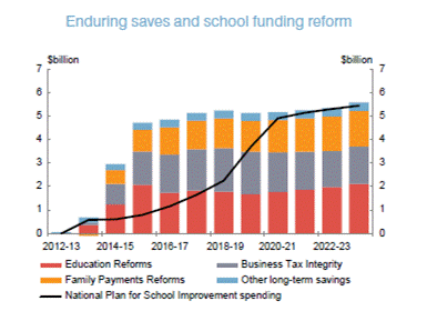 The Libs are struggling to find it, so here's the official budget graph showing the Gonski reforms were fully funded https://t.co/LLbx2ahZvO